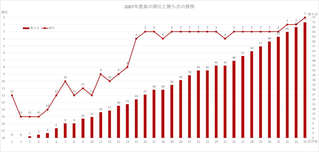 2007年鹿島の順位と勝ち点の推移のグラフ