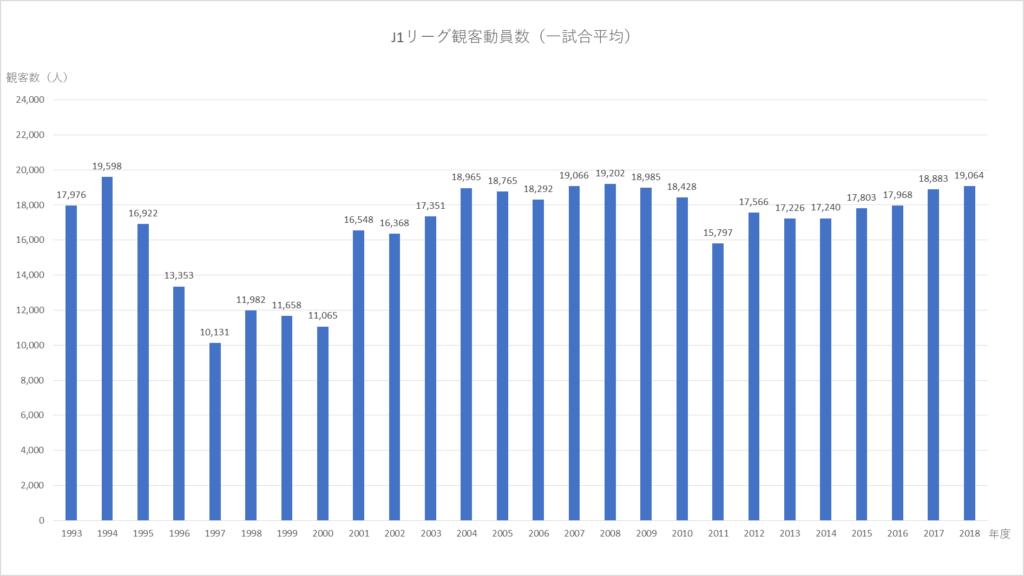 1993年から2018年までのJ1リーグ一試合平均観客動員数