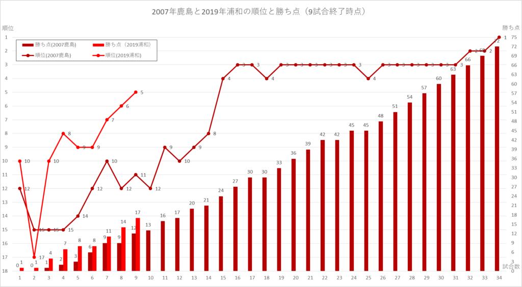 9試合終了時点での、2019浦和と2007鹿島の順位と勝ち点の比較