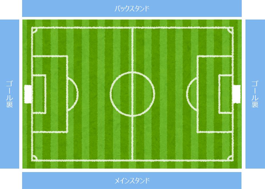 スタジアムのメインスタンド、バックスタンド、ゴール裏