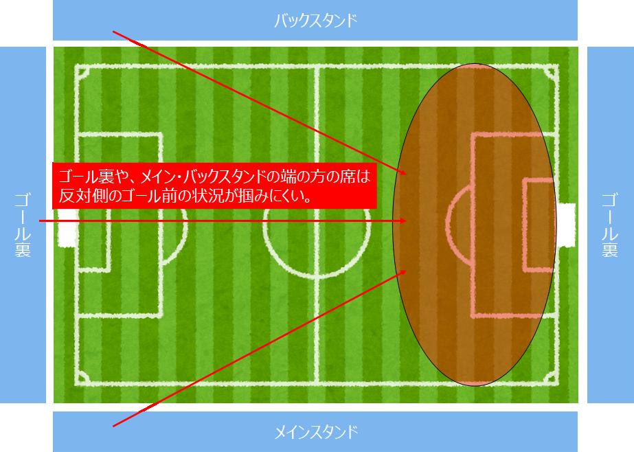 ゴール裏、メインスタンド・バックスタンドの端に席を取ったときの、反対側のゴール前の状況