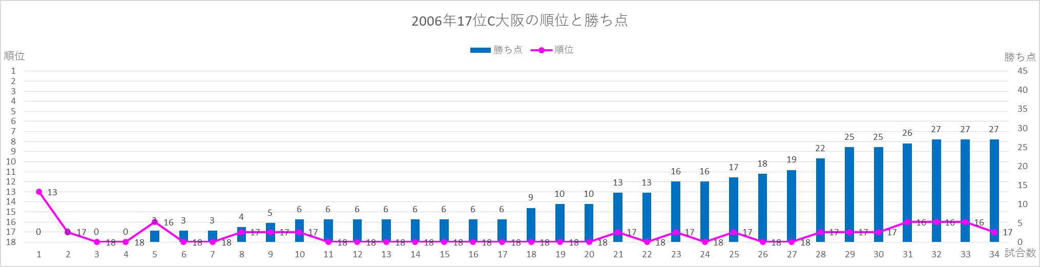 2006C大阪の順位と勝ち点の推移