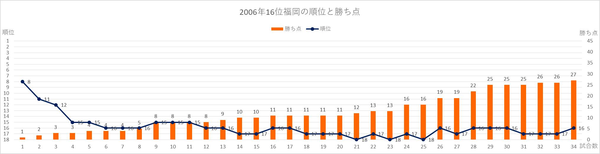 2006福岡の順位と勝ち点の推移