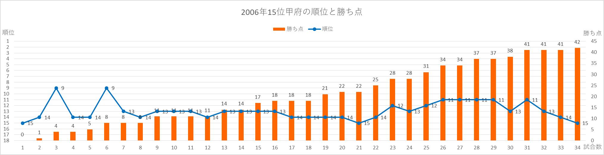 2006甲府の順位と勝ち点の推移