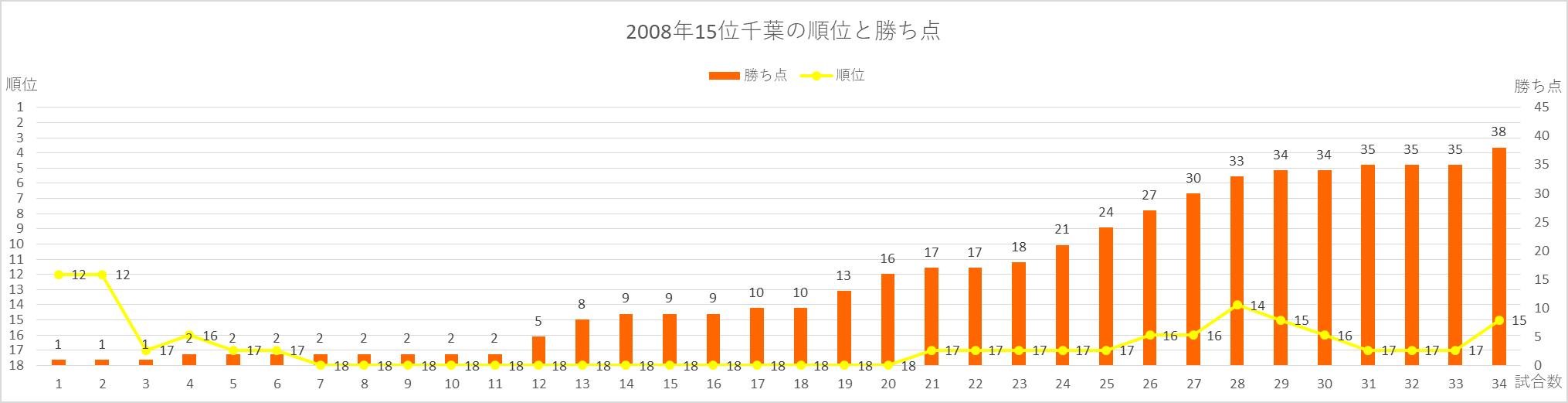 2008年千葉の順位と勝ち点の推移