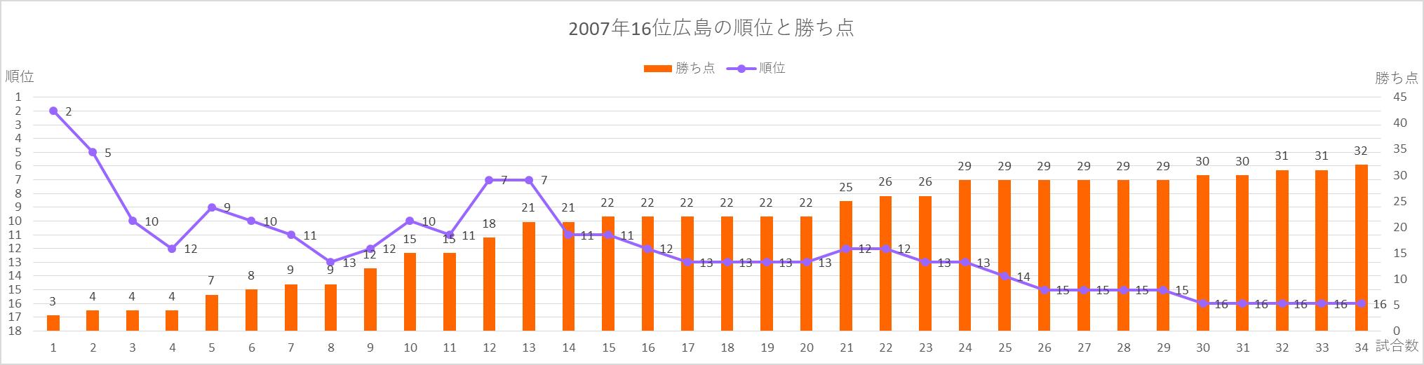 2007年広島の順位と勝ち点のグラフ