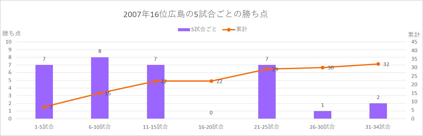 2007年広島の5試合ごとの勝ち点