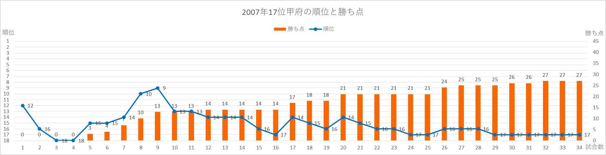 2007年甲府の順位と勝ち点の推移