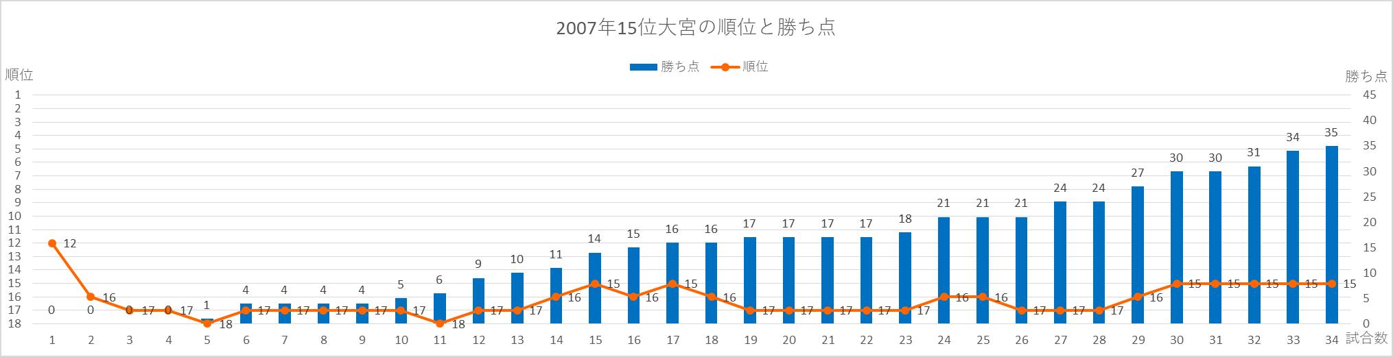 2007年大宮の順位と勝ち点の推移