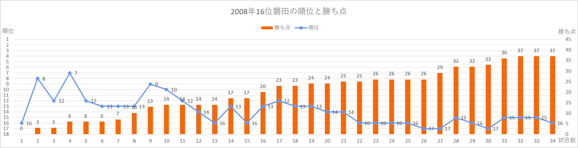2008年磐田の順位と勝ち点の推移