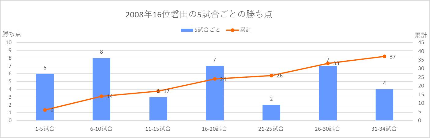 2008年磐田の5試合ごとの勝ち点