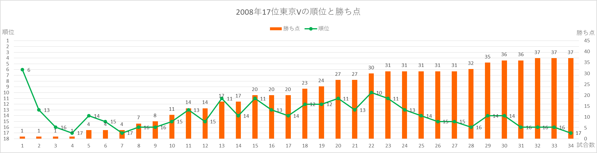 2008年東京Vの順位と勝ち点の推移