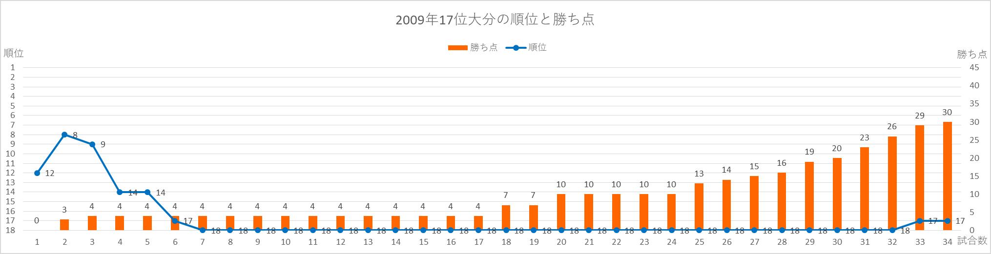 2009大分の順位と勝ち点の推移