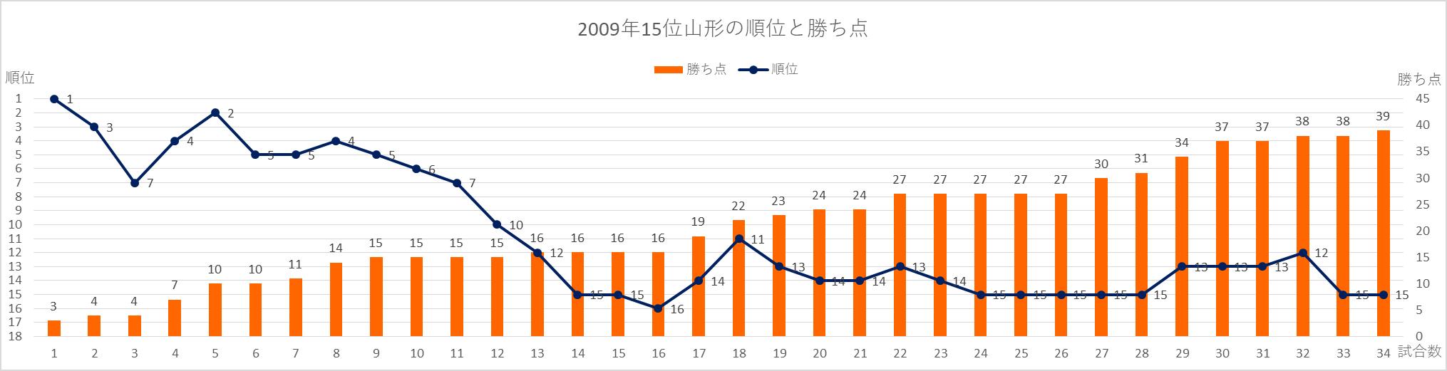 2009年15位山形の順位と勝ち点の推移