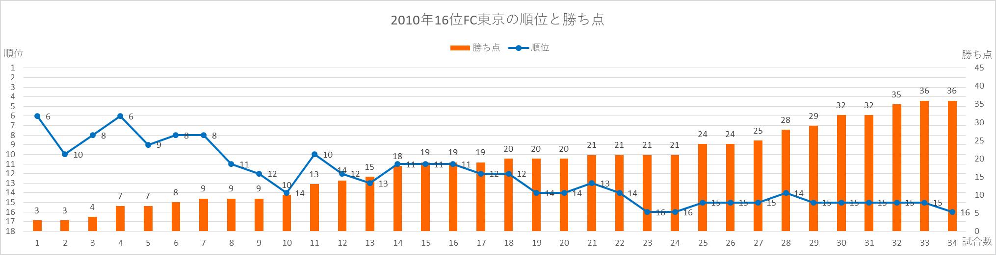 2010FC東京の順位と勝ち点の推移