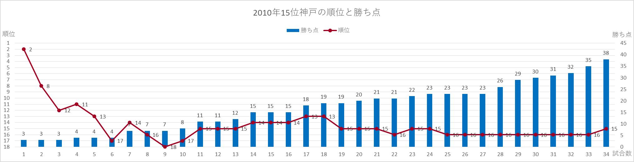 2010神戸の順位と勝ち点の推移