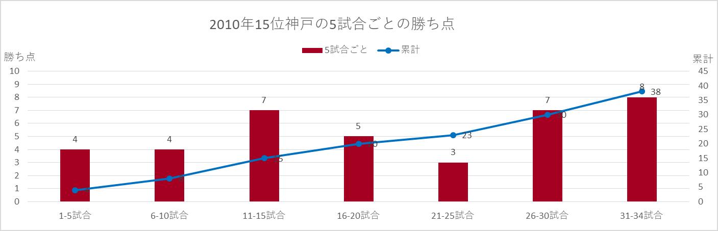 2010年神戸の5試合ごとに積み上げた勝ち点