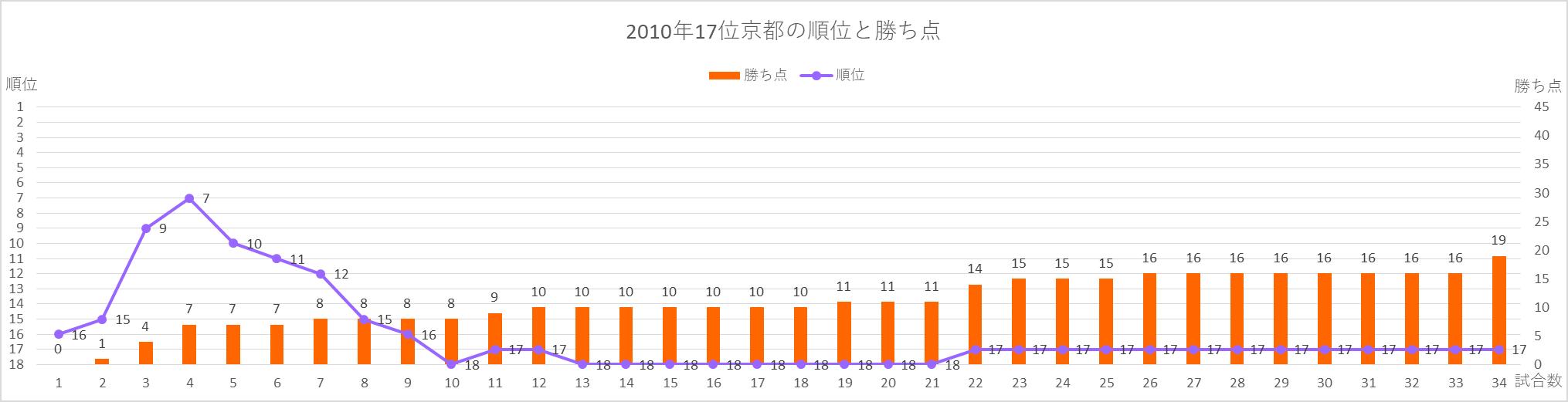 2010年京都の順位と勝ち点の推移