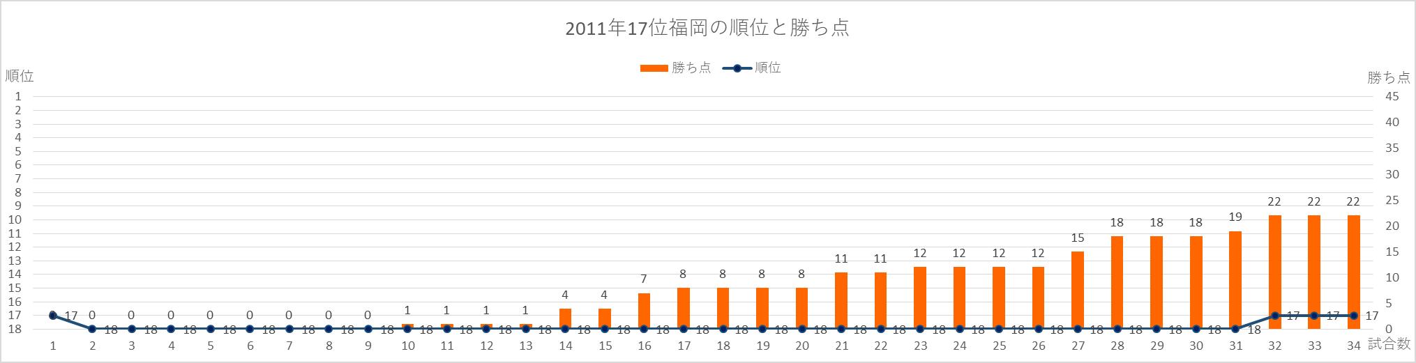 2011年福岡の順位と勝ち点の推移
