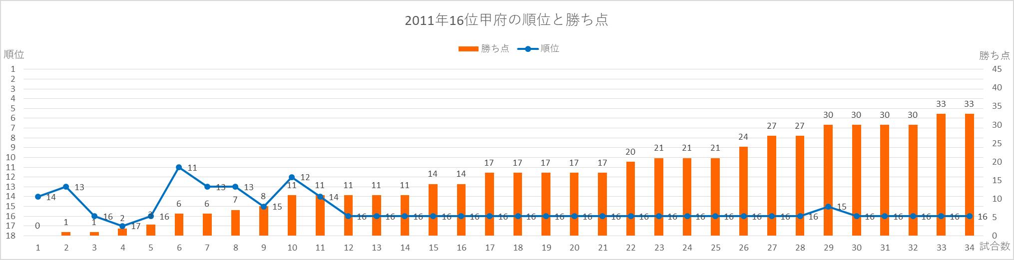2011年甲府の順位と勝ち点の推移