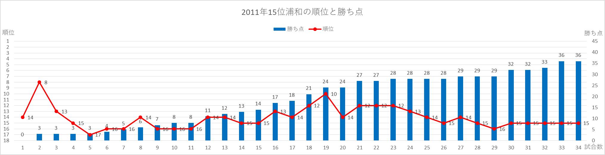 2011年浦和の順位と勝ち点の推移