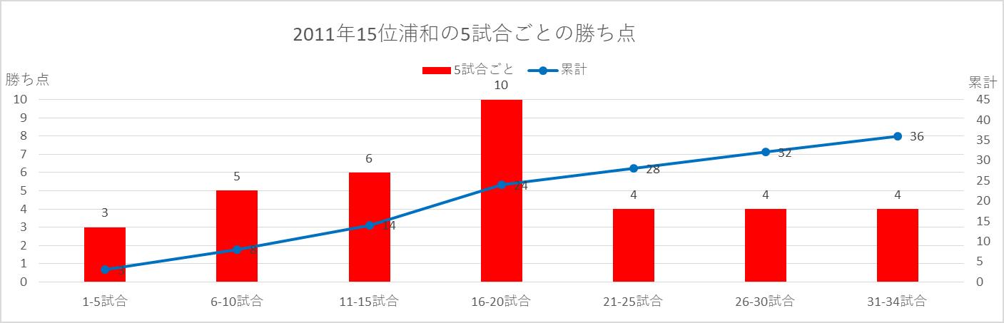 2011年浦和の5試合ごとの勝ち点