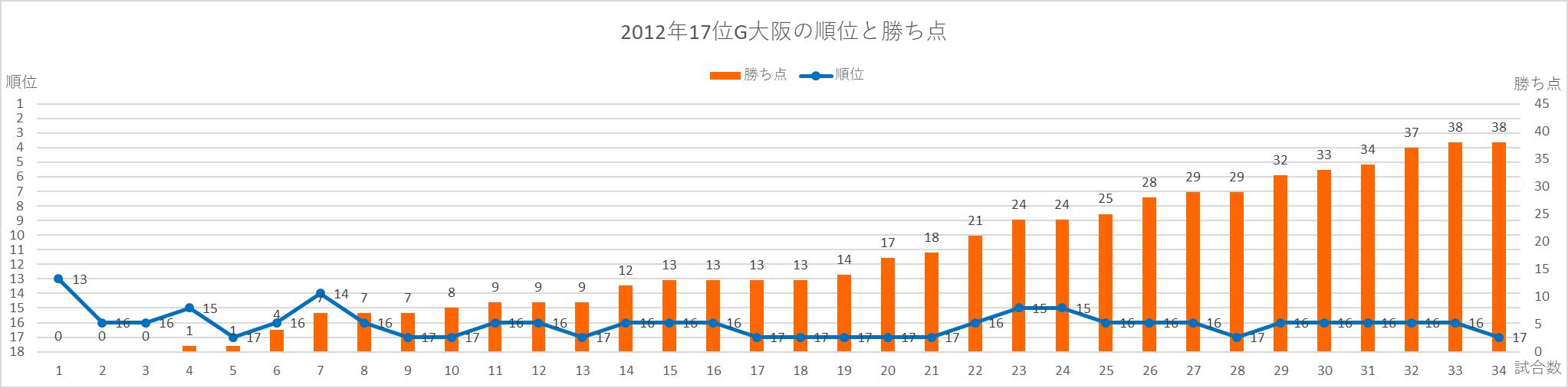 2012年G大阪の順位と勝ち点の推移