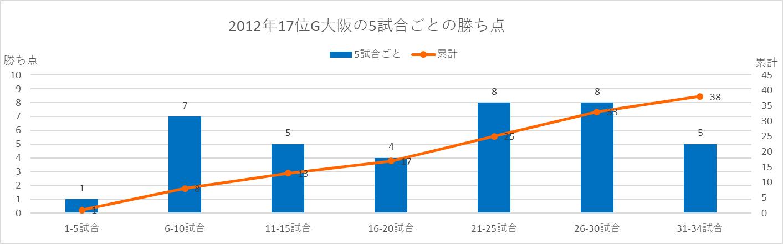 2012年G大阪の5試合ごとの勝ち点