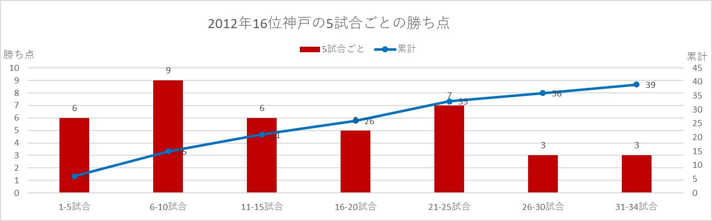 2012年神戸の5試合ごとの勝ち点