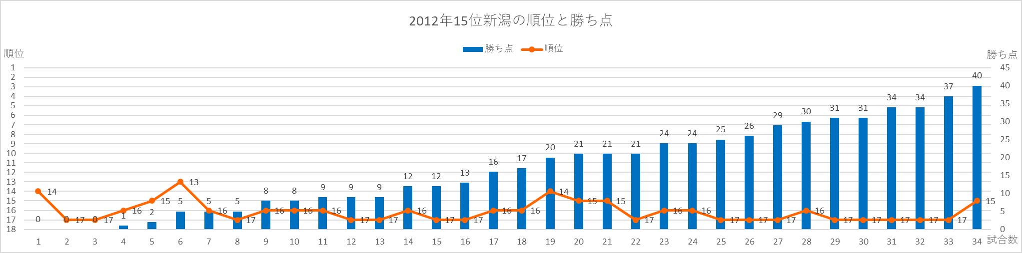 2012年新潟の順位と勝ち点の推移