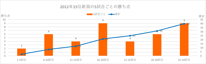 2012年新潟の5試合ごとの勝ち点