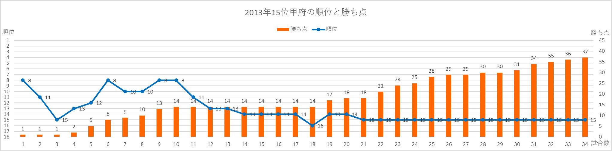 2013年甲府の順位と勝ち点の推移