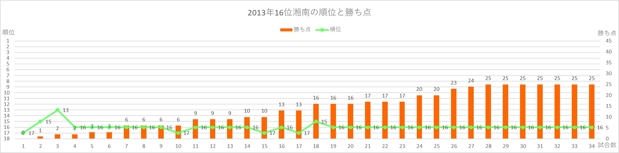 2013年湘南の順位と勝ち点の推移