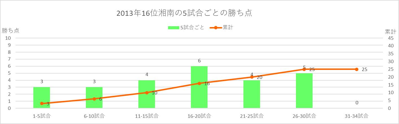2013年湘南の5試合ごとの勝ち点