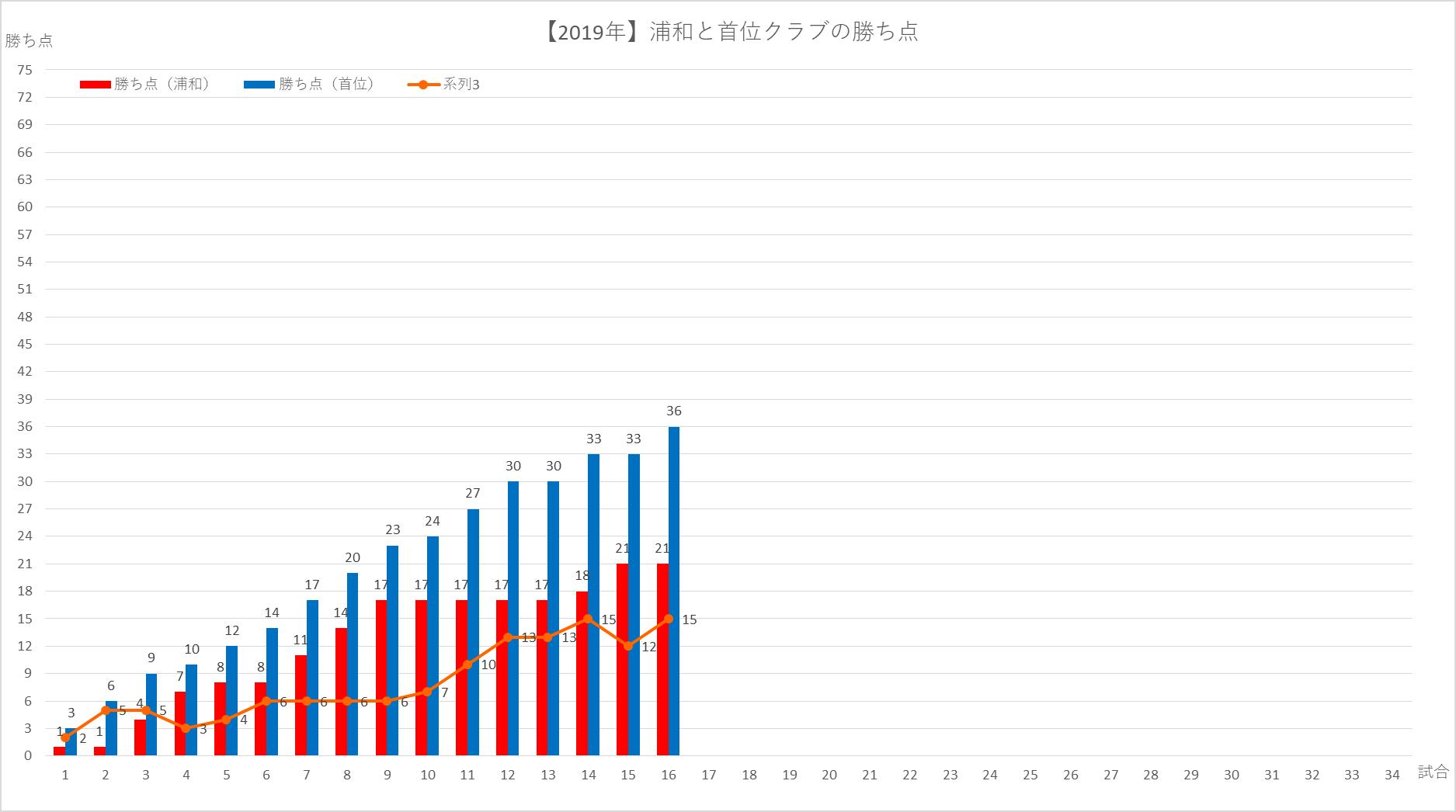 2019浦和と首位との比較(順位と勝ち点)