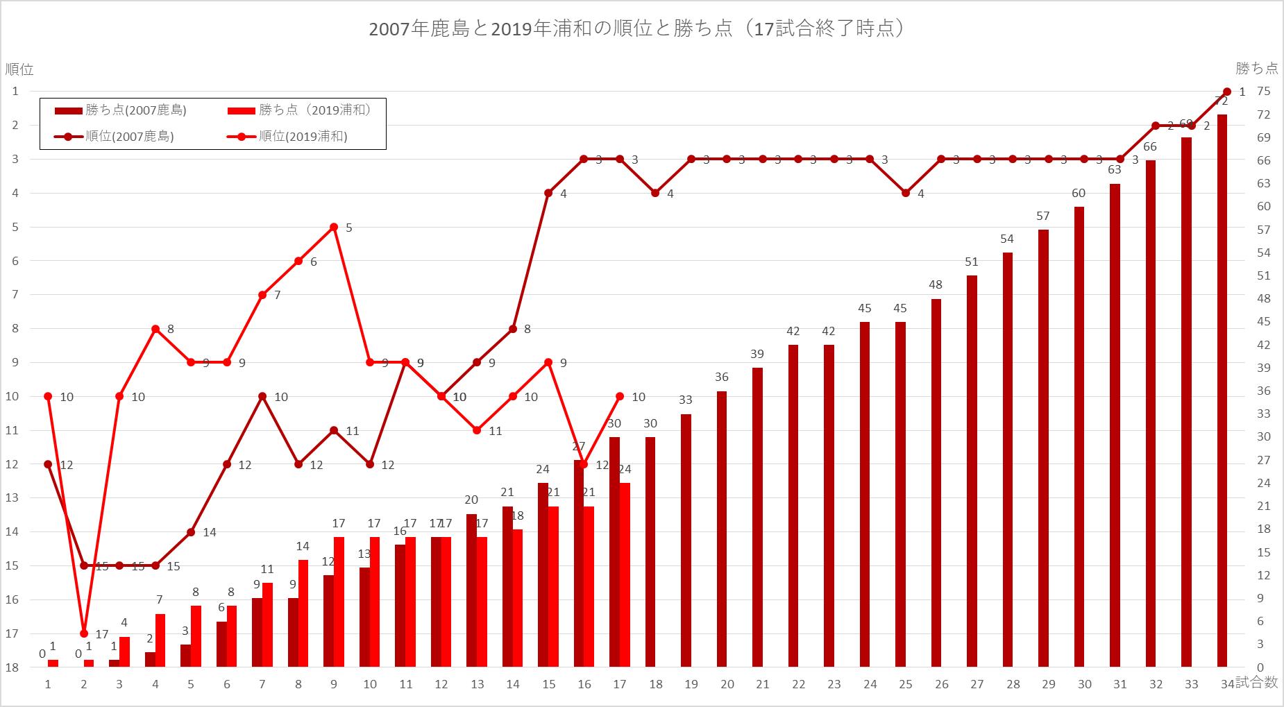 2007鹿島と2019浦和の順位と勝ち点の推移