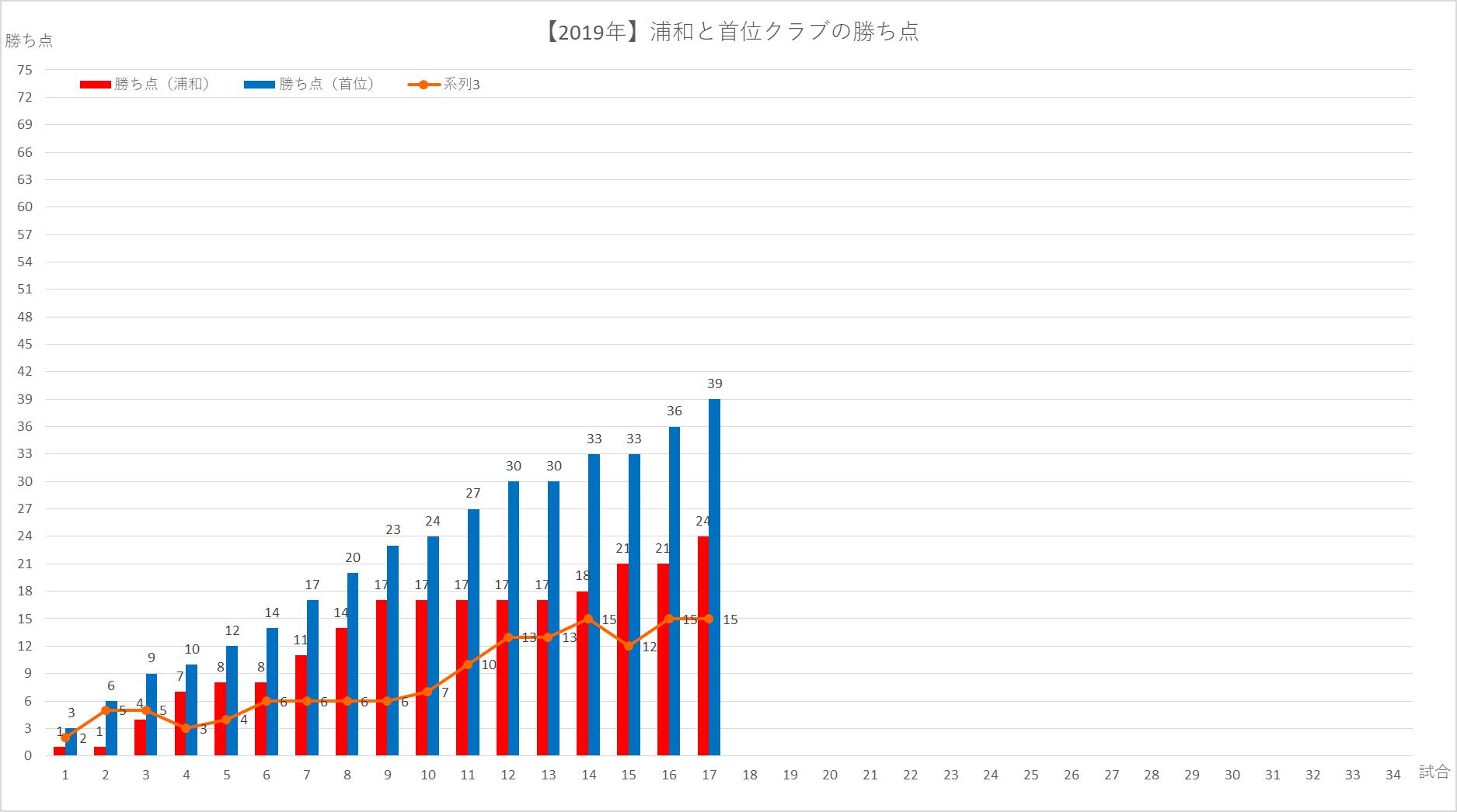 2019浦和と首位クラブとの勝ち点差