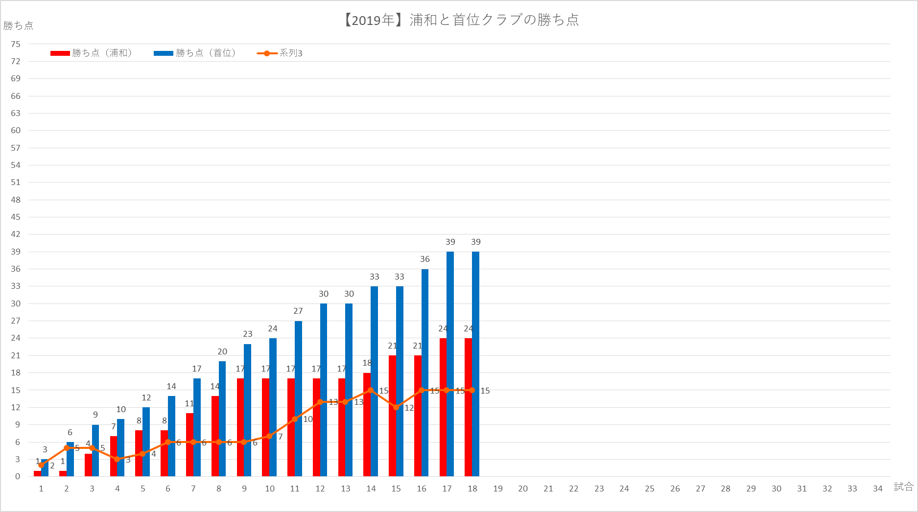 2019浦和と首位の勝ち点差