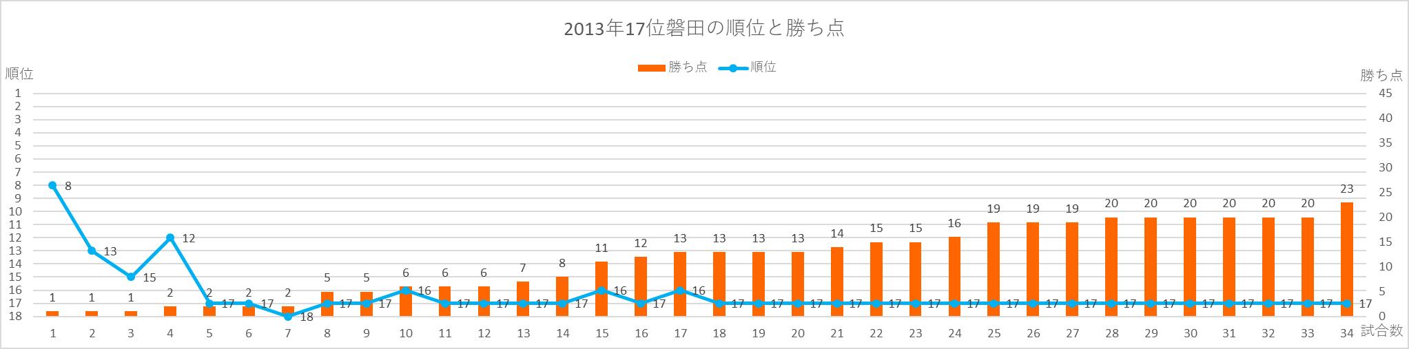 2013年磐田の順位と勝ち点の推移