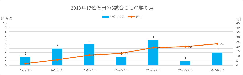 2013年磐田の5試合ごとの勝ち点