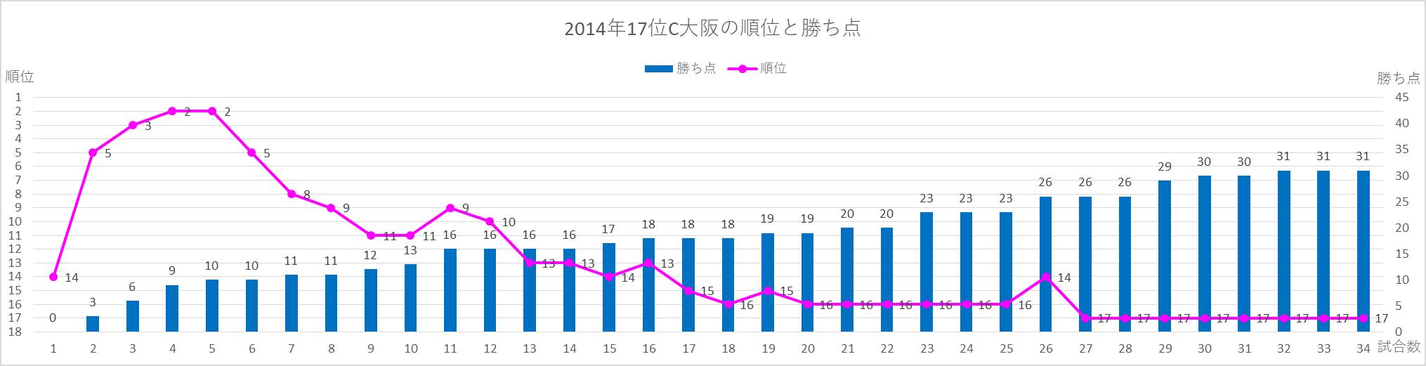 2014年C大阪の順位と勝ち点の推移