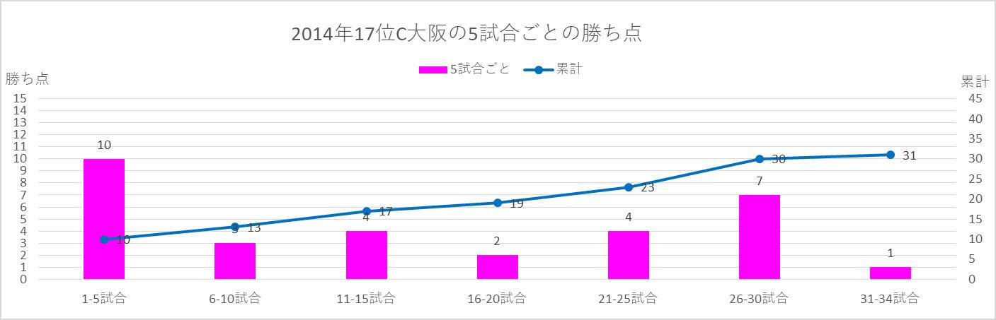 2014年C大阪の5試合ごとの勝ち点