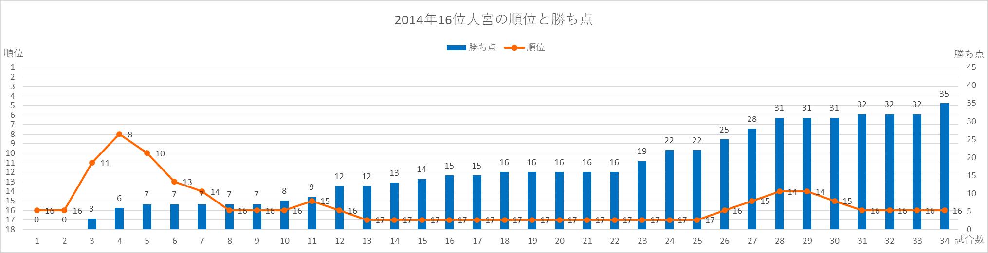 2014年大宮の順位と勝ち点の推移