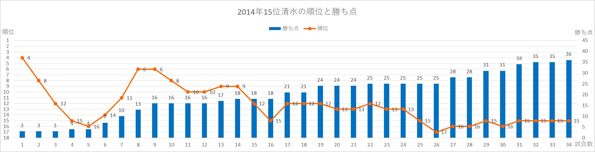 2014年清水の順位と勝ち点の推移