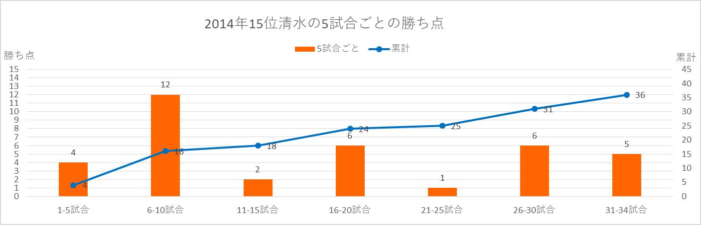 2014年清水の5試合ごとの勝ち点