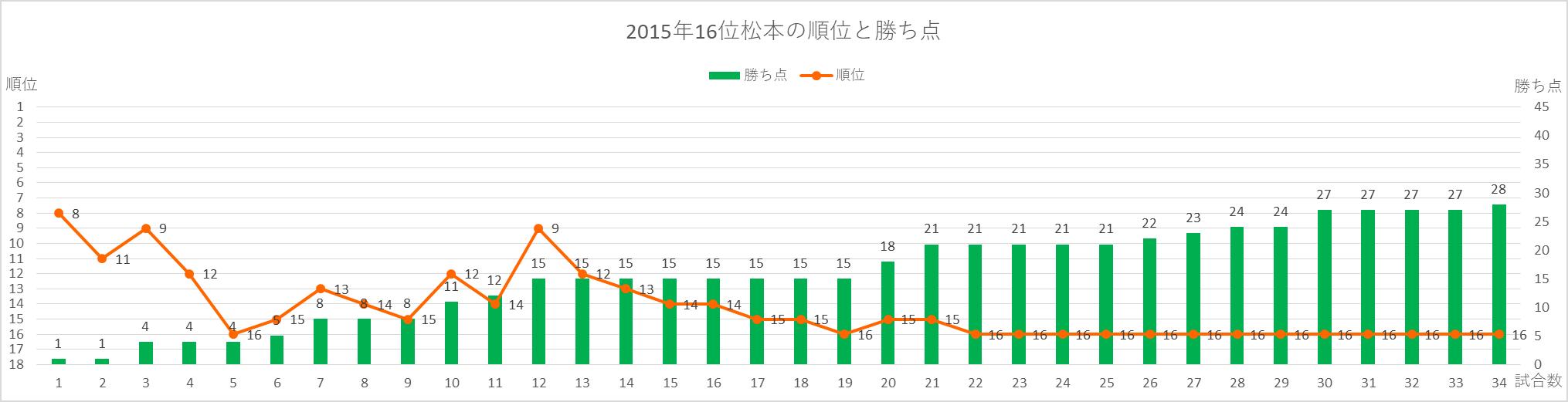 2015年松本の順位と勝ち点の推移