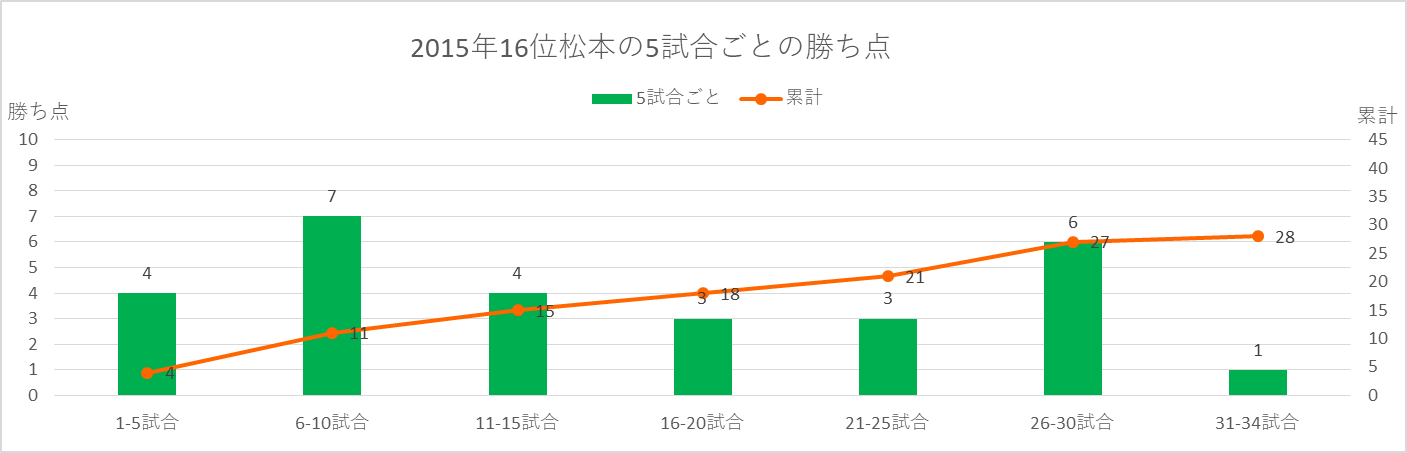 2015松本の順位と勝ち点の推移
