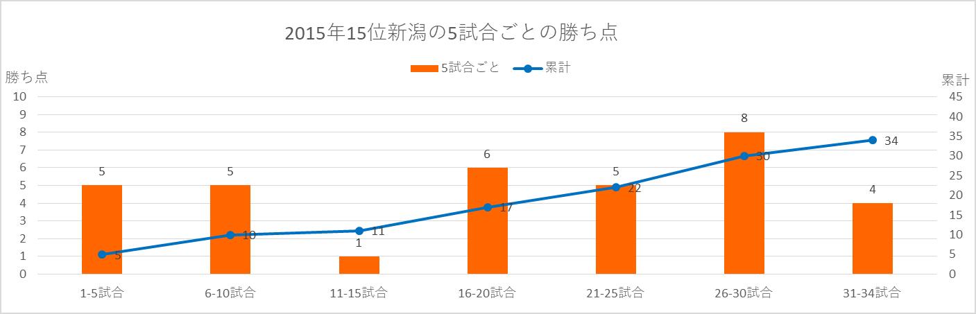 2015年新潟の順位と勝ち点の推移