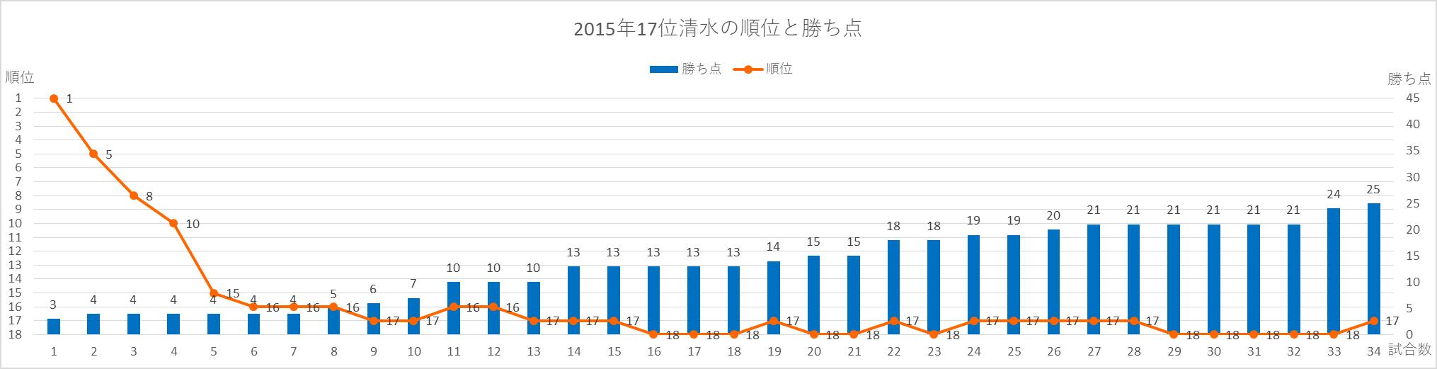 2015年清水の順位と勝ち点の推移