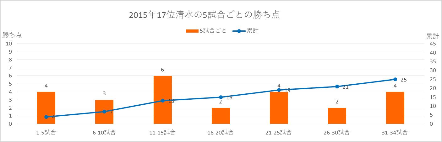 2015年清水の5試合ごとの勝ち点